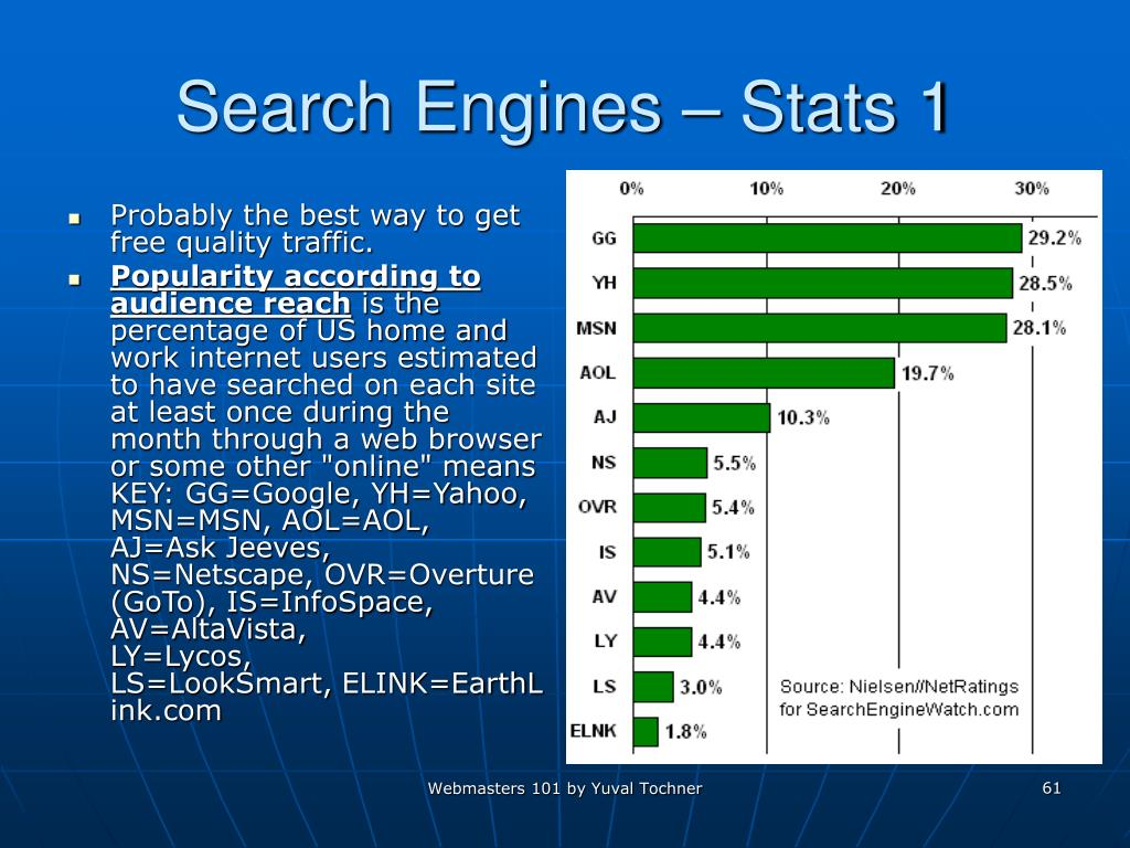 Search Engines – Stats 1