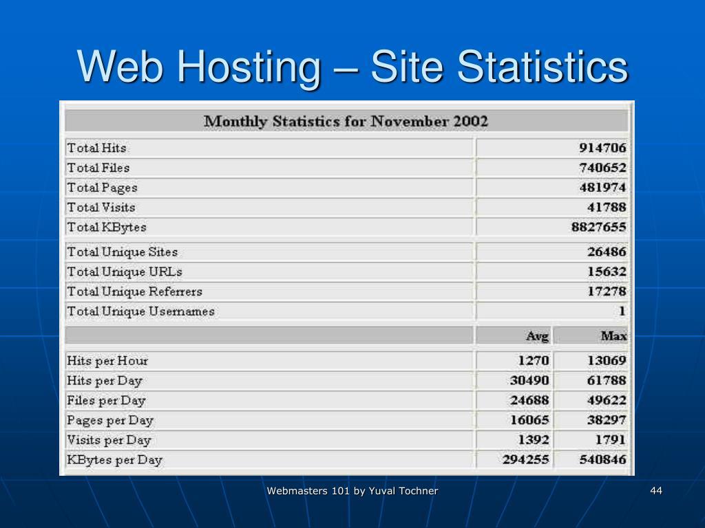Web Hosting – Site Statistics