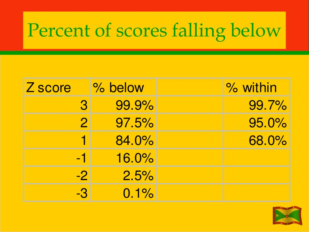 Percent of scores falling below