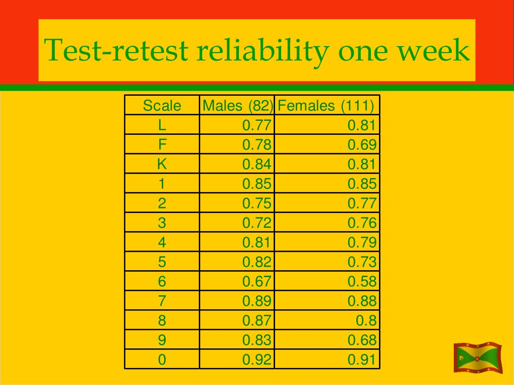 Test-retest reliability one week