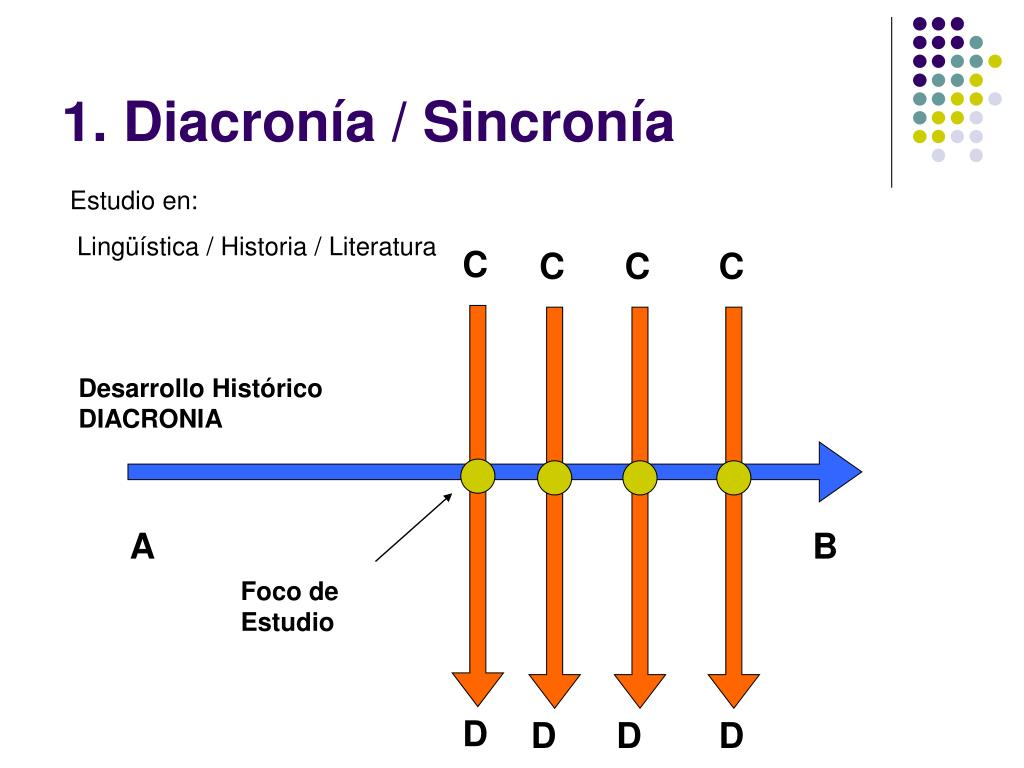 1. Diacronía / Sincronía