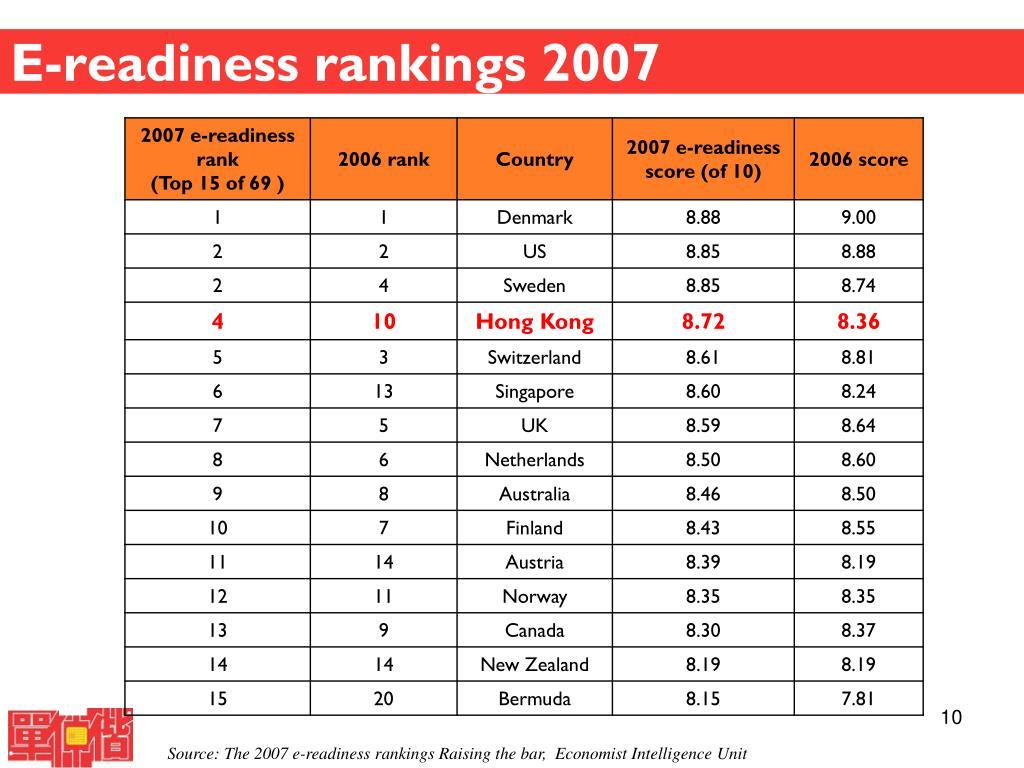 E-readiness rankings 2007