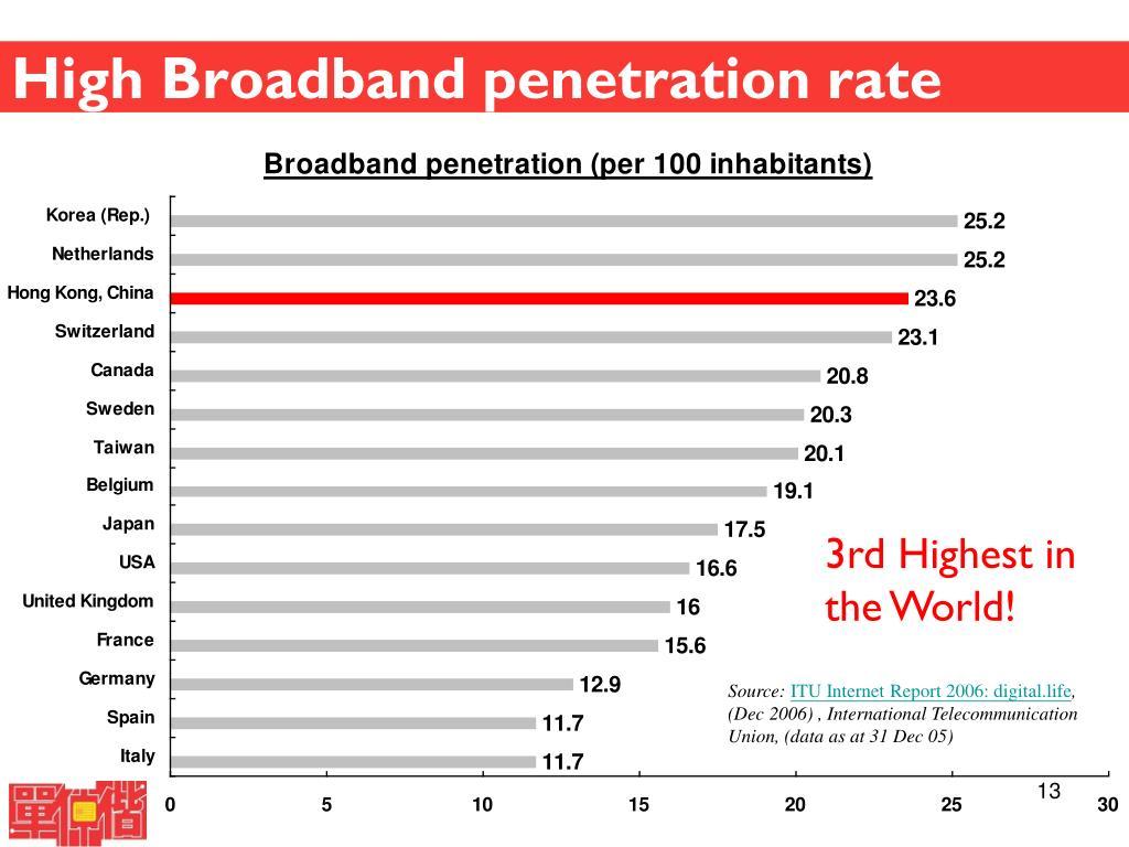 High Broadband penetration rate
