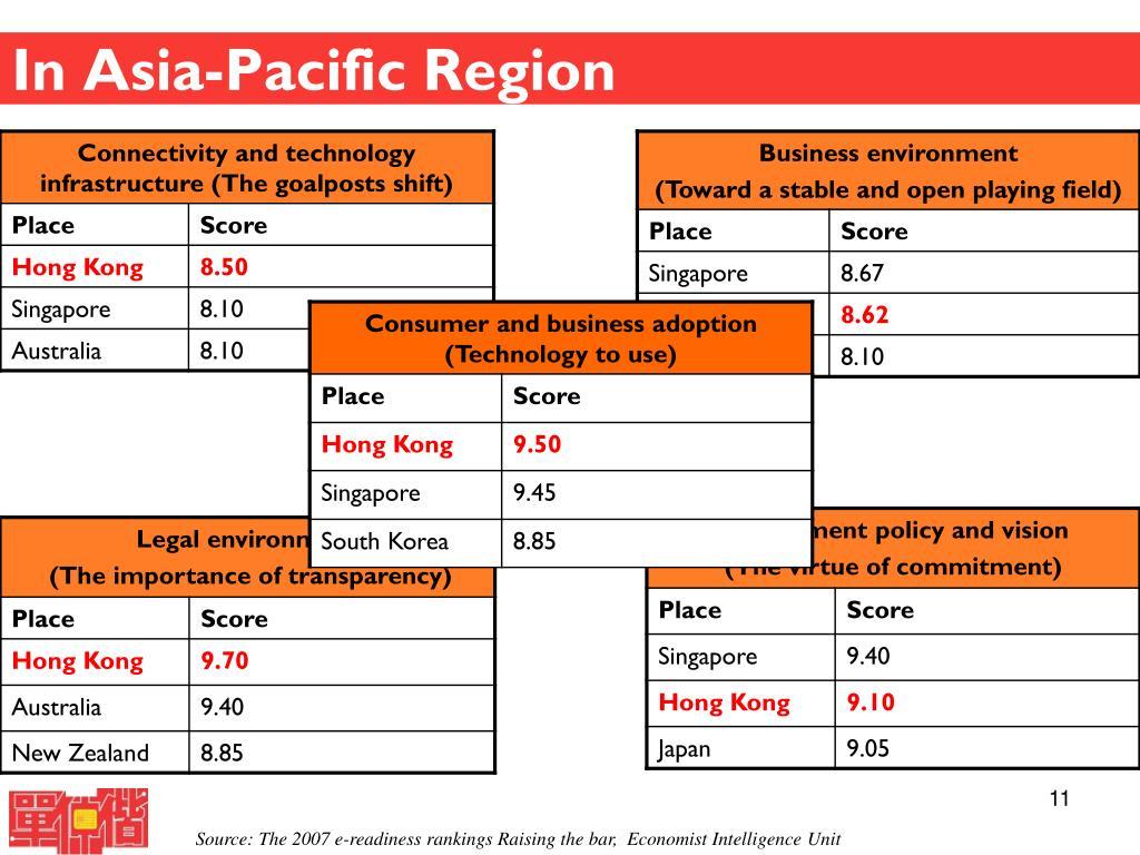 In Asia-Pacific Region