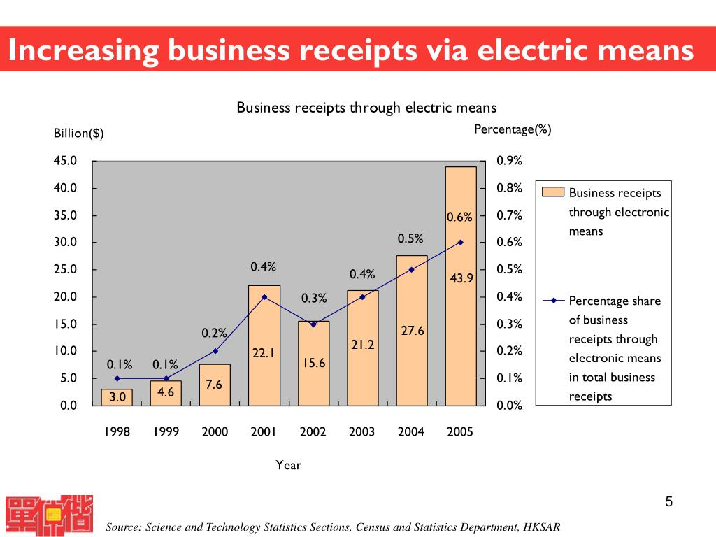 Increasing business receipts via electric means