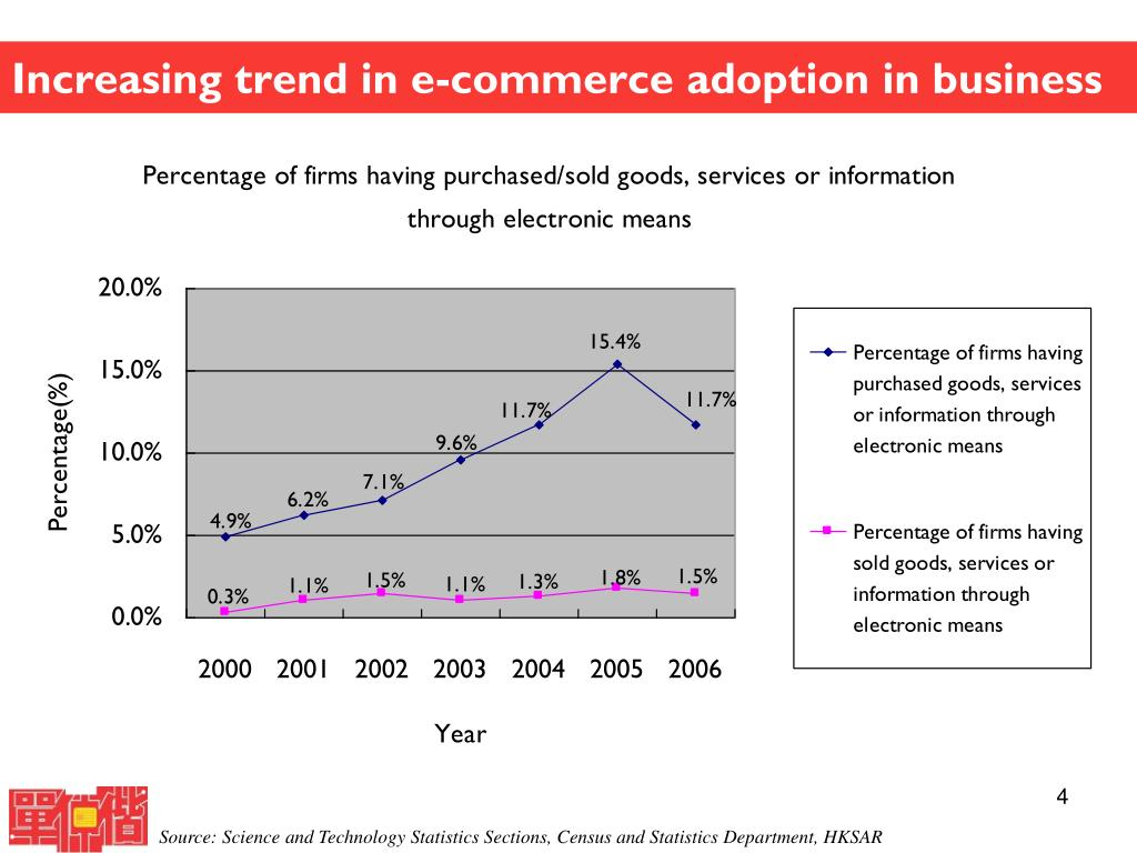 Increasing trend in e-commerce adoption in business