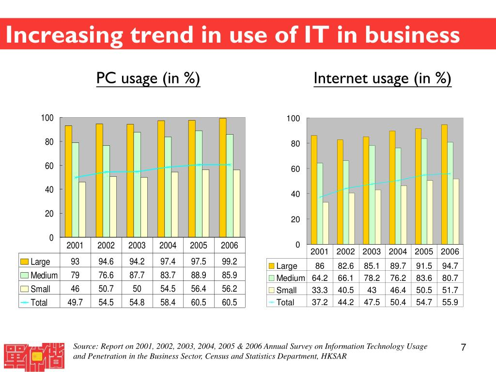 Increasing trend in use of IT in business
