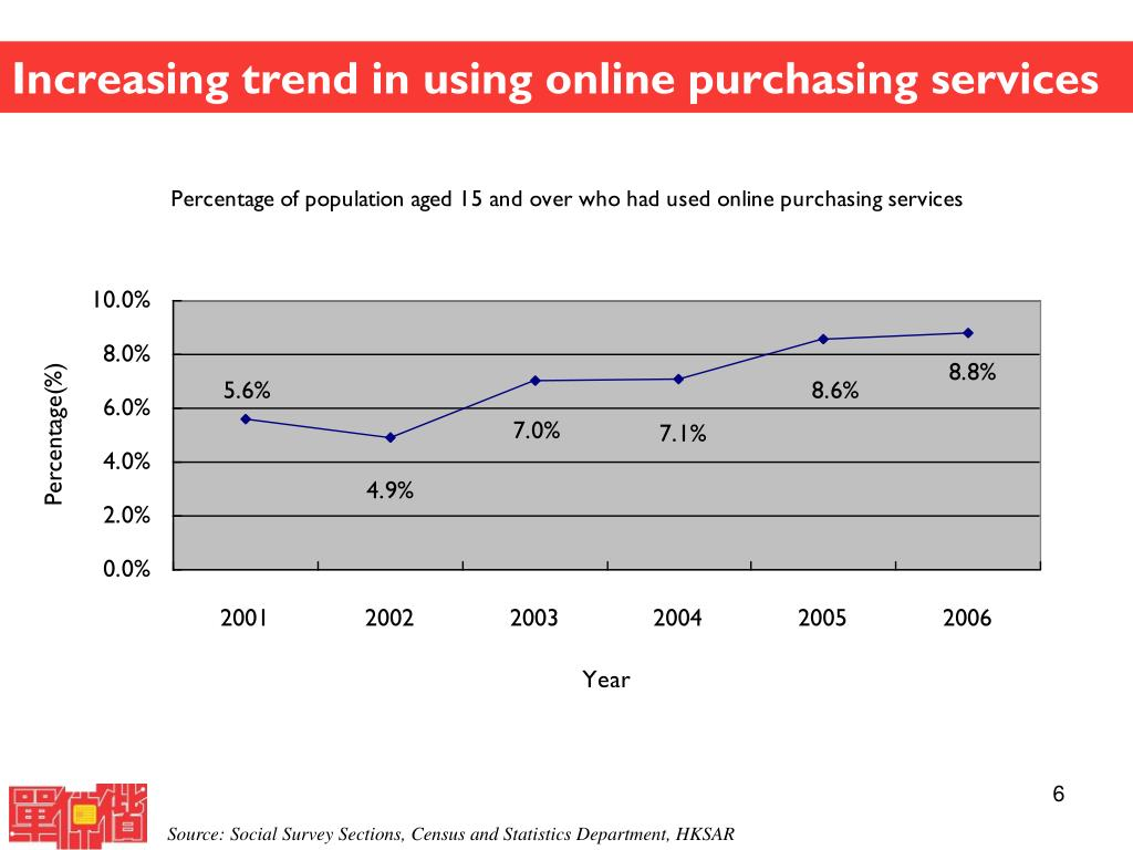 Increasing trend in using online purchasing services