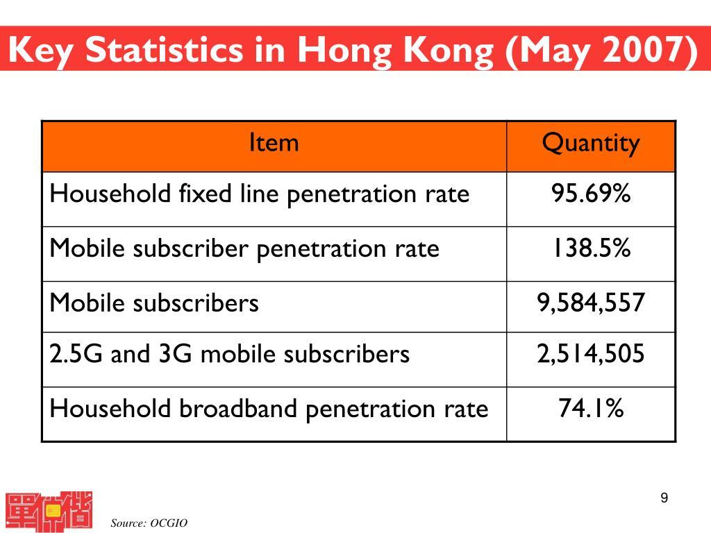 Key Statistics in Hong Kong (May 2007)
