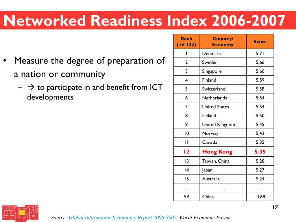 Networked Readiness Index 2006-2007