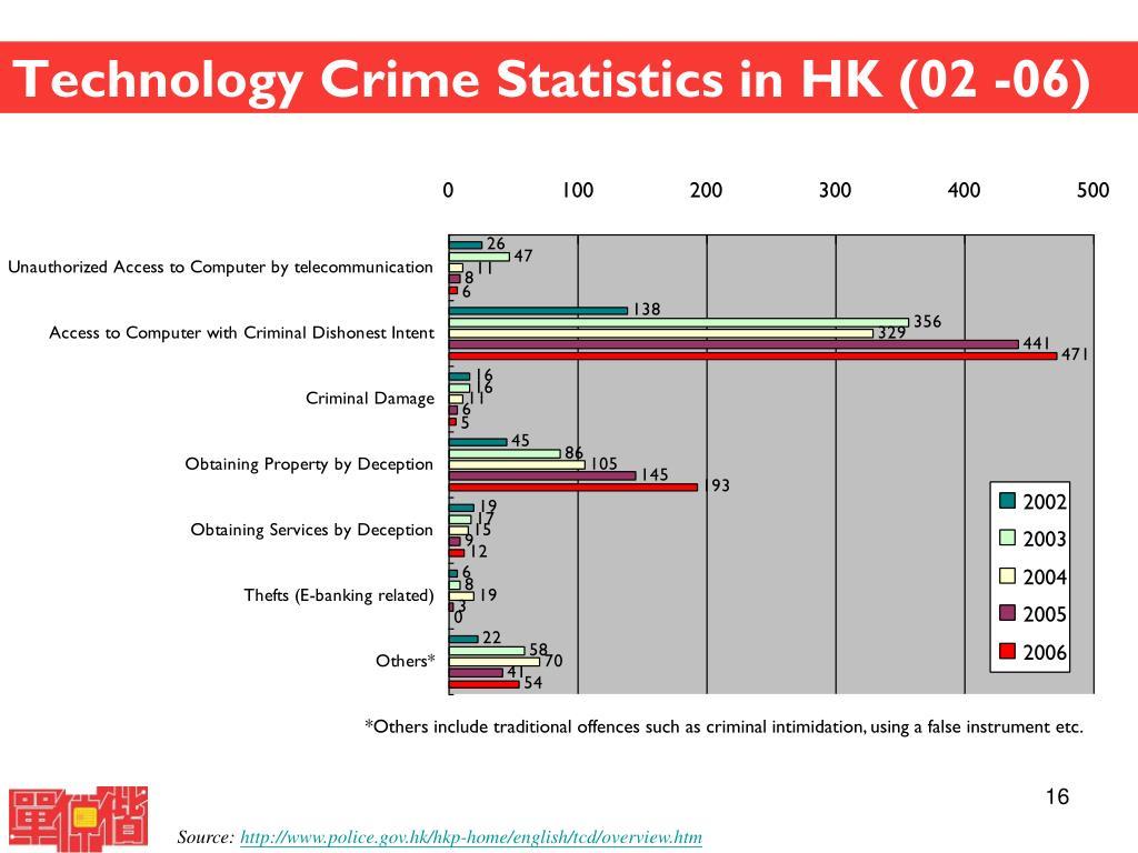 Technology Crime Statistics in HK (02 -06)