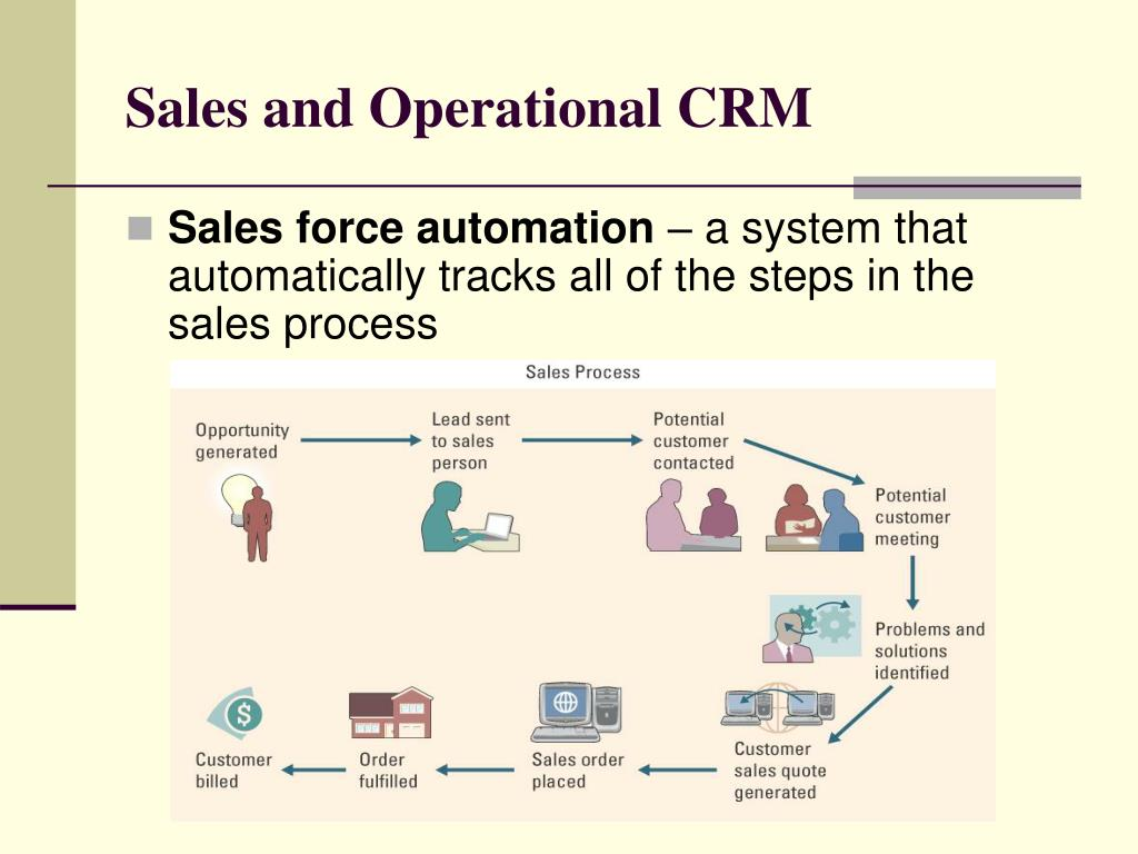 Sales and Operational CRM