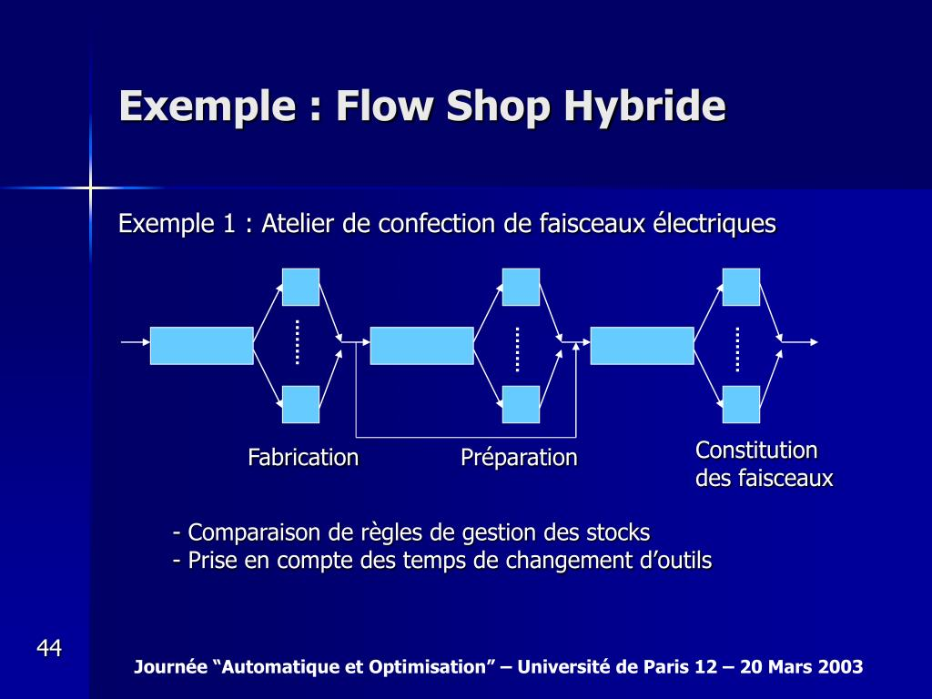 Exemple : Flow Shop Hybride