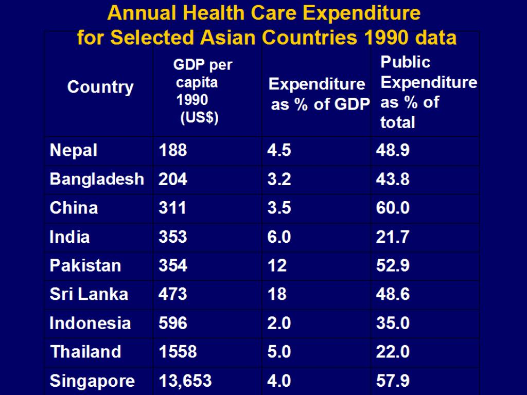 Annual Health Care Expenditure