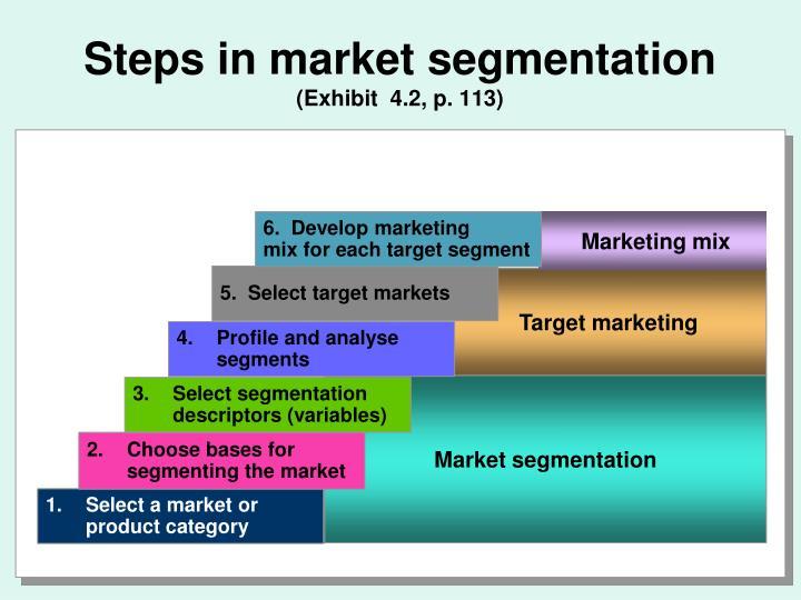 Steps in market segmentation