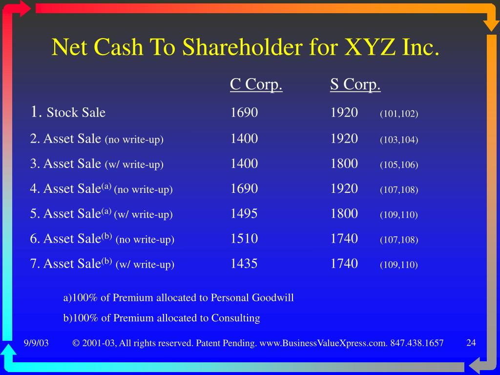 xyz inc Answer to xyz, inc has developed a project which results in additional accounts receivable of $400,000, additional inventory of .