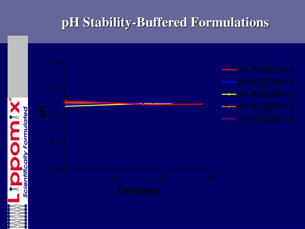 pH Stability-Buffered Formulations