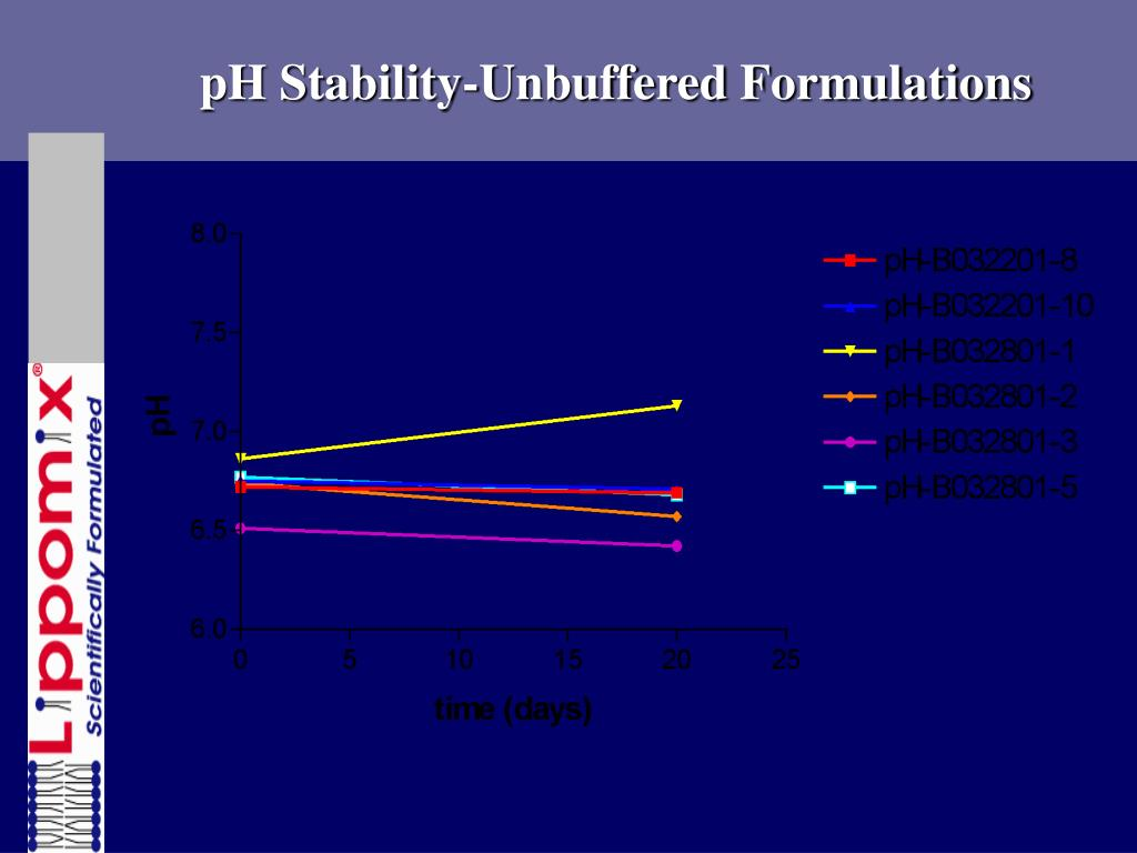 pH Stability-Unbuffered Formulations
