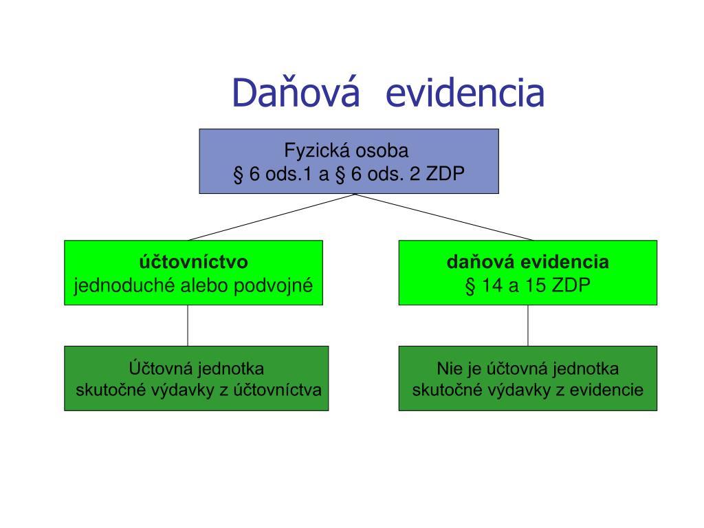 Daňová  evidencia