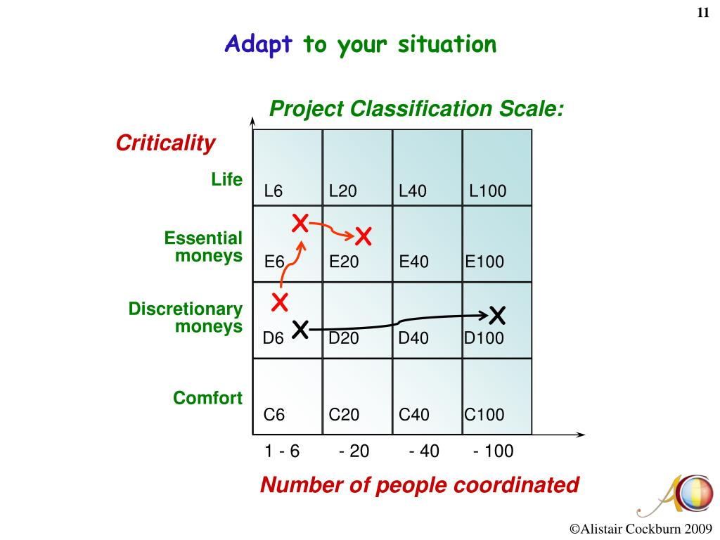 Project Classification Scale:
