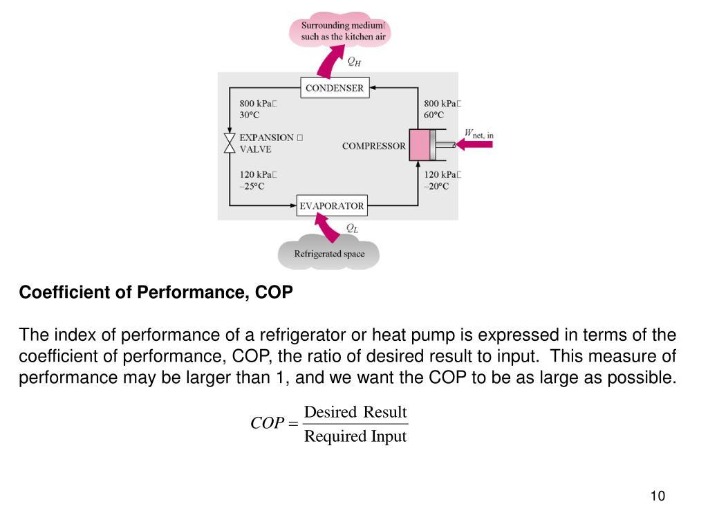 Coefficient of Performance, COP