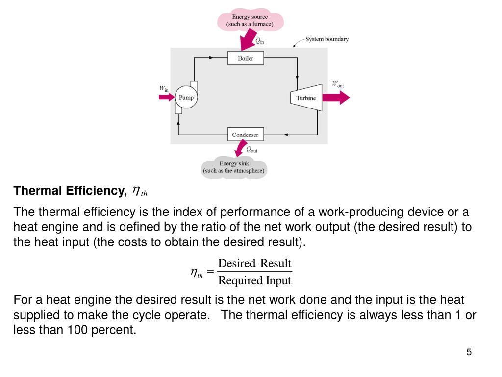 Thermal Efficiency,