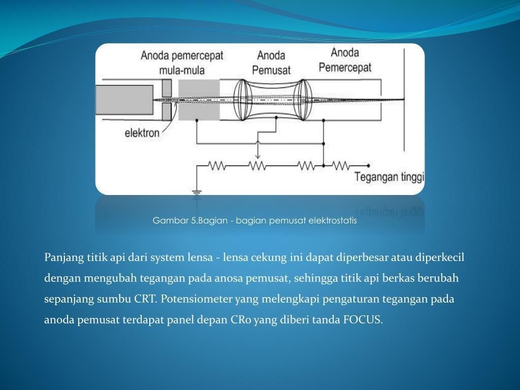 Gambar 5.Bagian - bagian pemusat elektrostatis