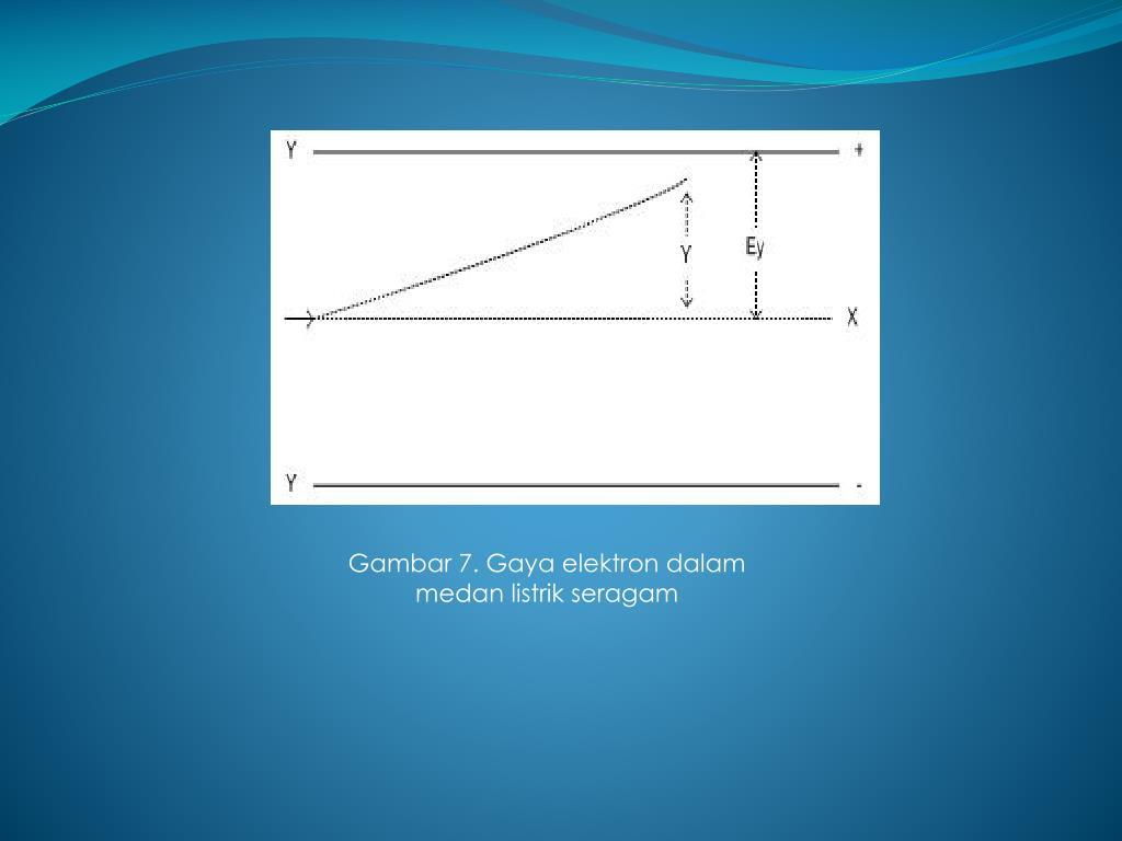 Gambar 7. Gaya elektron dalam medan listrik seragam