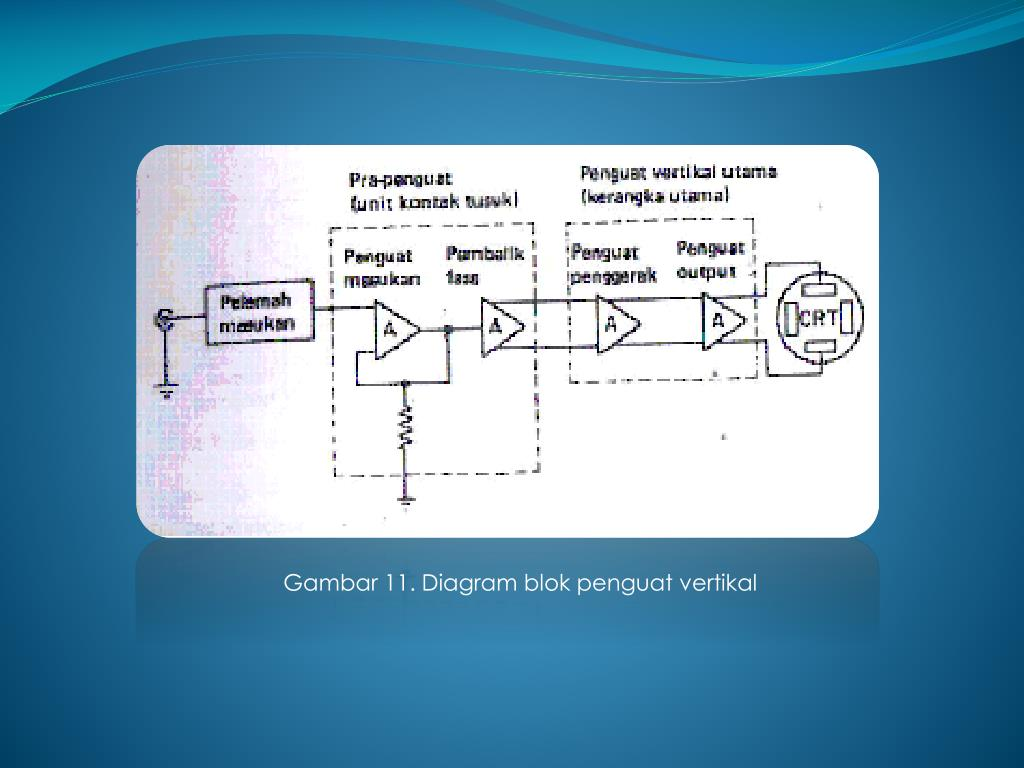 Gambar 11. Diagram blok penguat vertikal