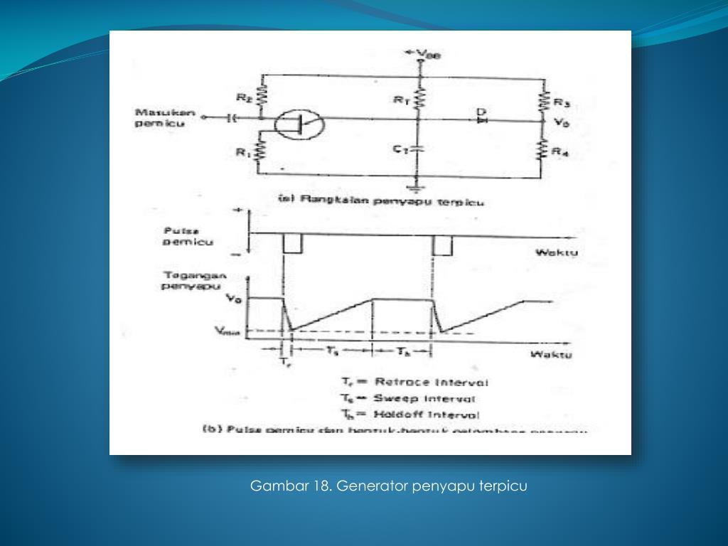 Gambar 18. Generator penyapu terpicu