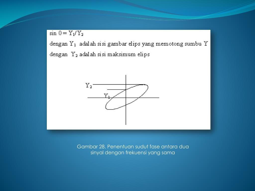 Gambar 28. Penentuan sudut fase antara dua sinyal dengan frekuensi yang sama