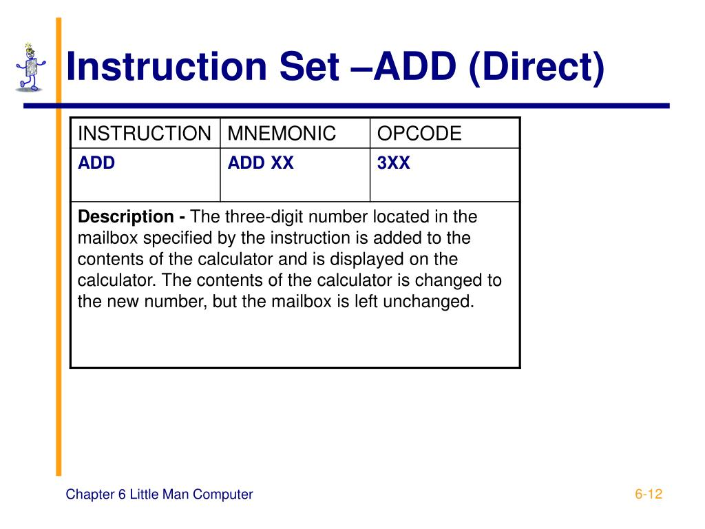 Instruction Set –ADD (Direct)