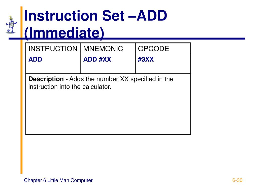 Instruction Set –ADD (Immediate)