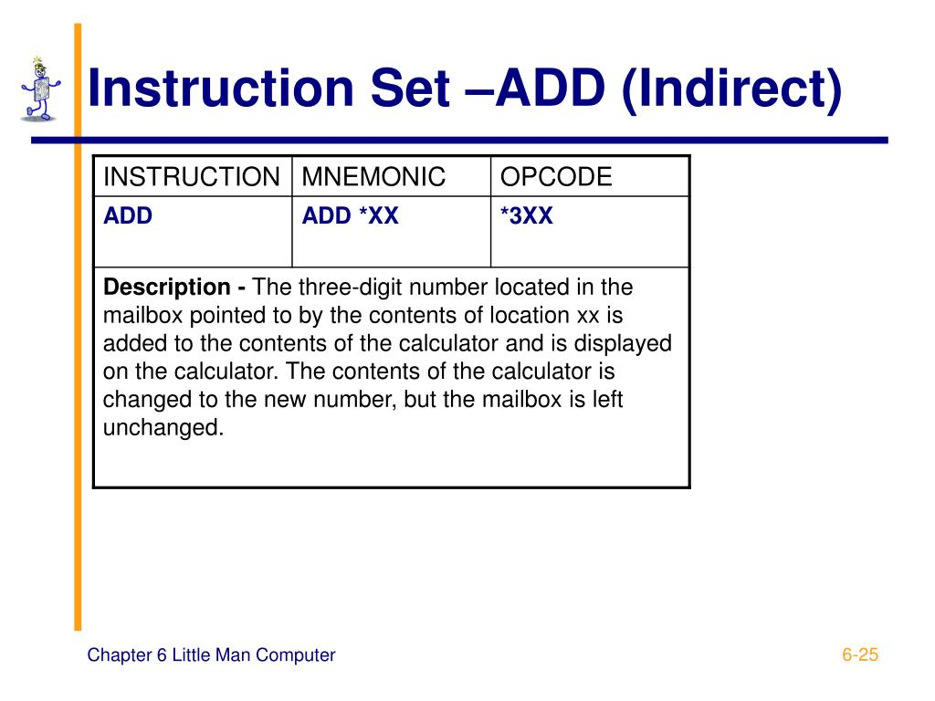 Instruction Set –ADD (Indirect)