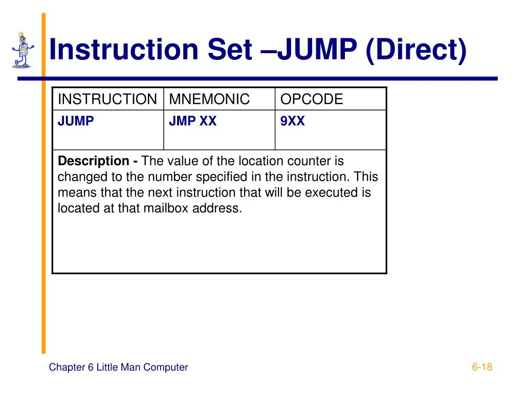 Instruction Set –JUMP (Direct)