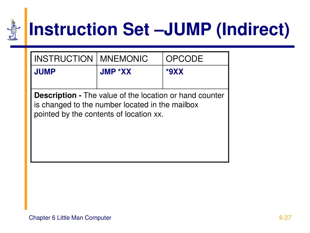 Instruction Set –JUMP (Indirect)
