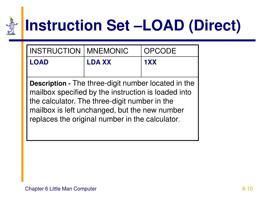 Instruction Set –LOAD (Direct)