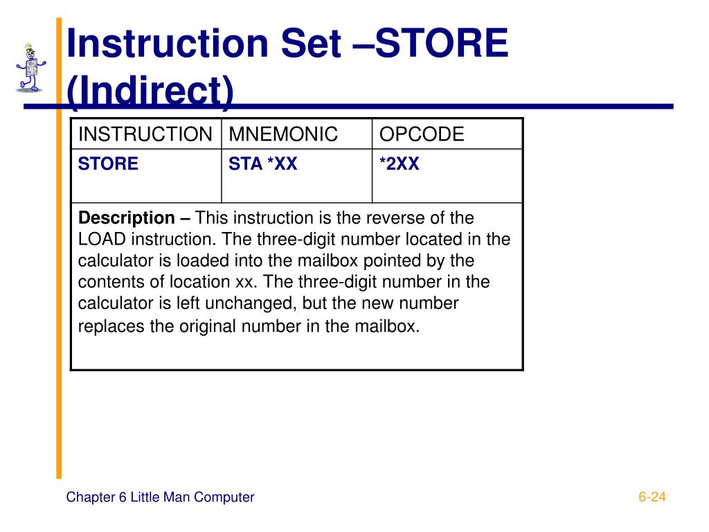 Instruction Set –STORE (Indirect)