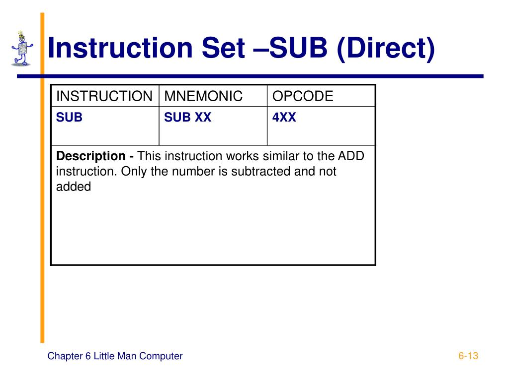 Instruction Set –SUB (Direct)