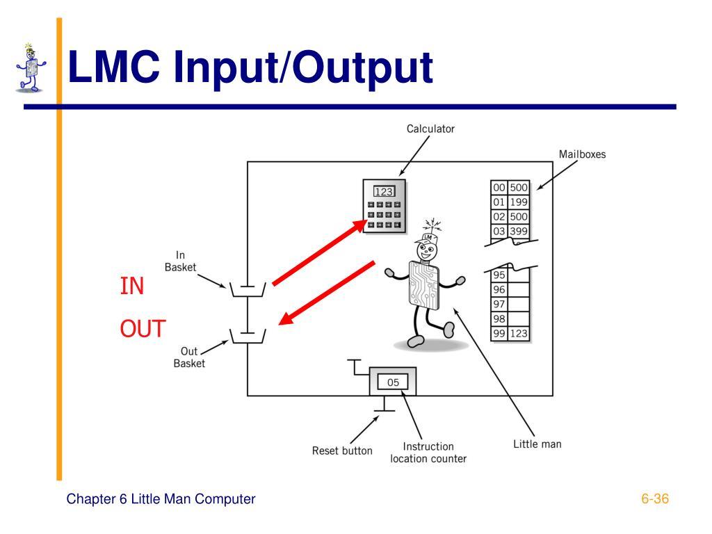 LMC Input/Output