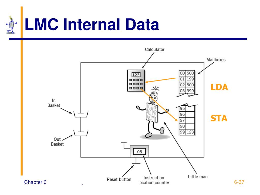 LMC Internal Data