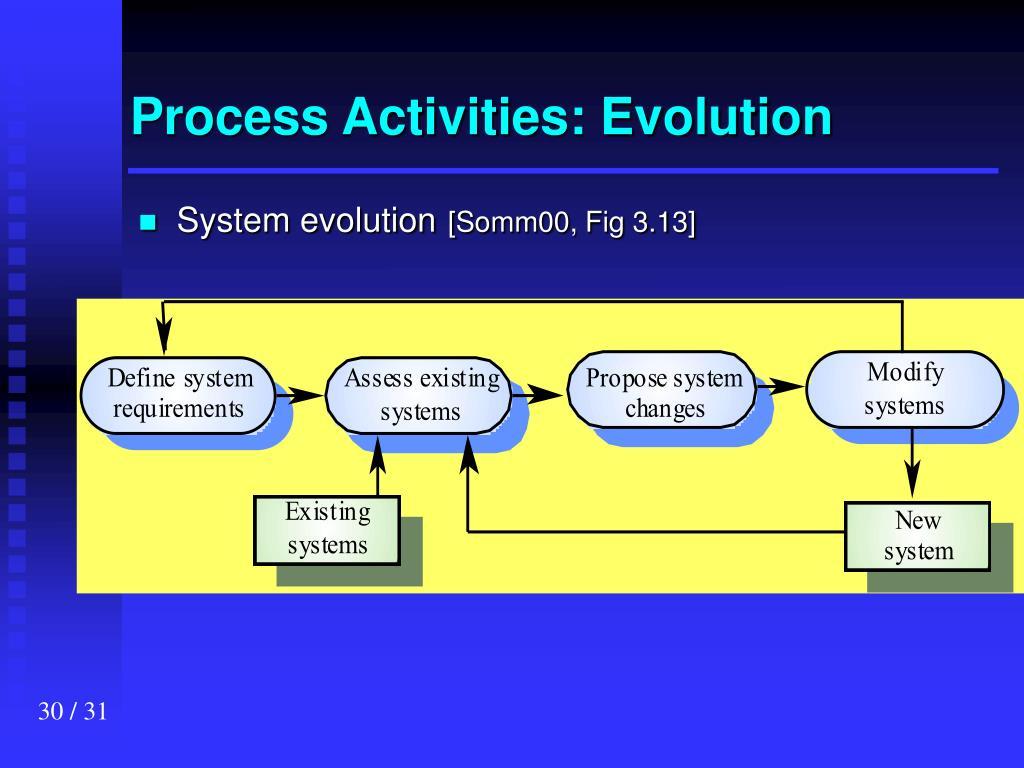 Process Activities: Evolution