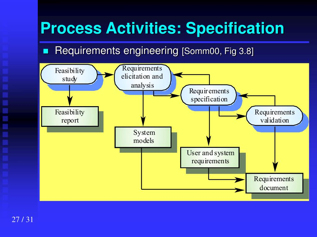 Process Activities: Specification
