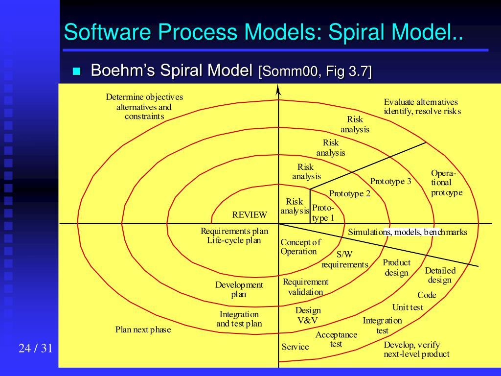 Software Process Models: Spiral Model..