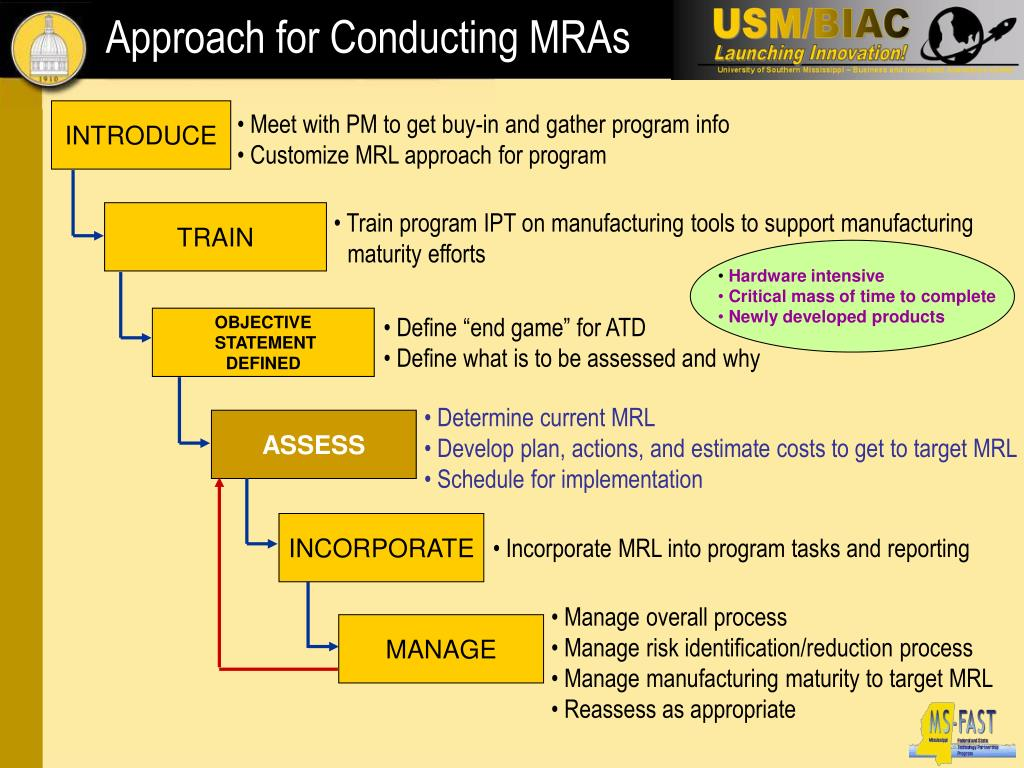 Approach for Conducting MRAs