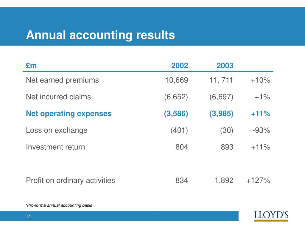 Annual accounting results