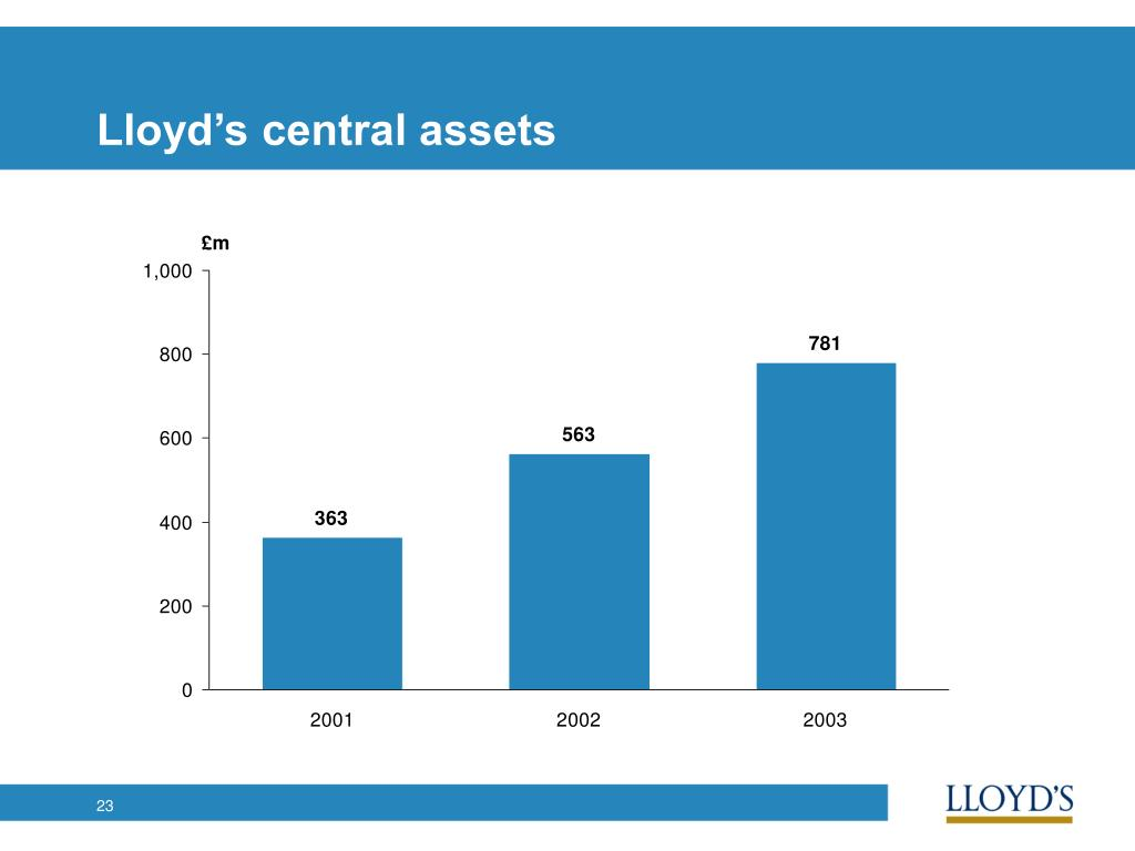 Lloyd's central assets