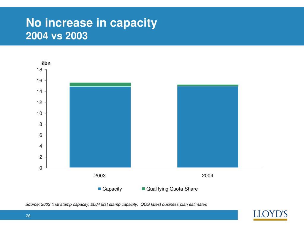 No increase in capacity
