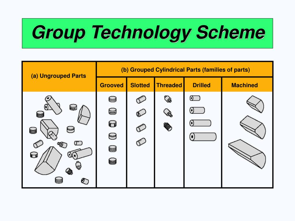(b) Grouped Cylindrical Parts (families of parts)