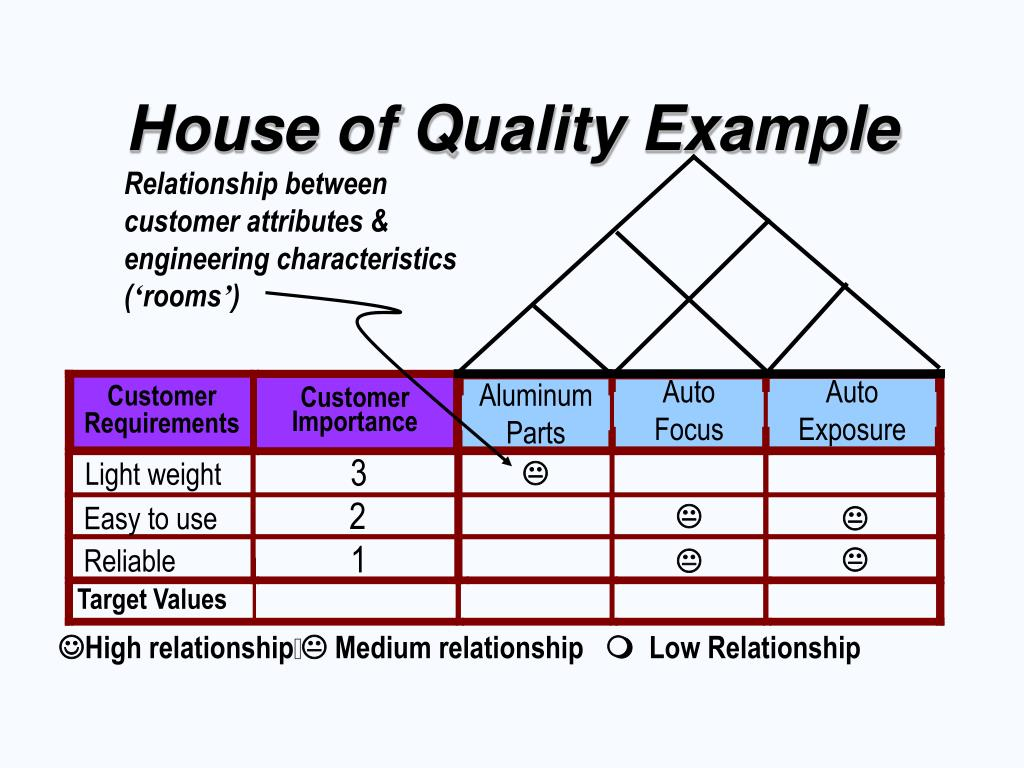 Relationship between customer attributes & engineering characteristics (